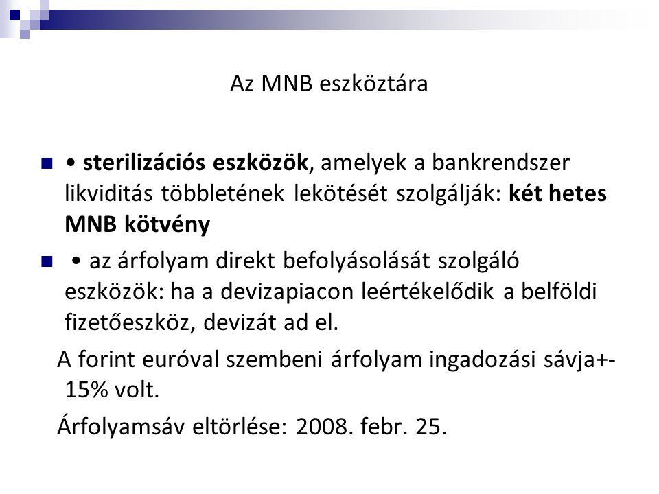 Az MNB eszköztára • sterilizációs eszközök, amelyek a bankrendszer likviditás többletének lekötését szolgálják: két hetes MNB kötvény.