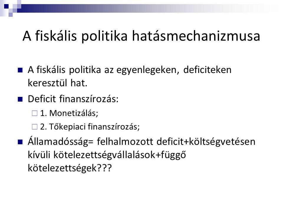 A fiskális politika hatásmechanizmusa
