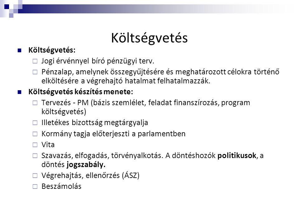 Költségvetés Költségvetés: Jogi érvénnyel bíró pénzügyi terv.