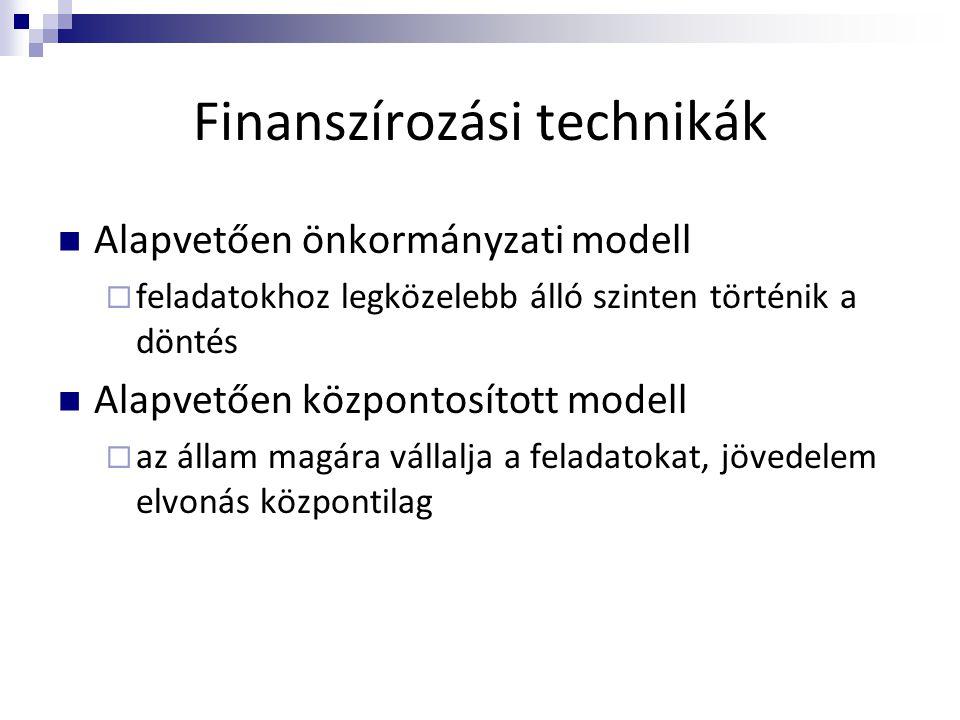 Finanszírozási technikák