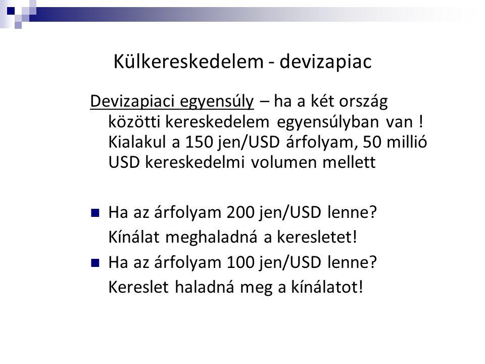 Külkereskedelem - devizapiac