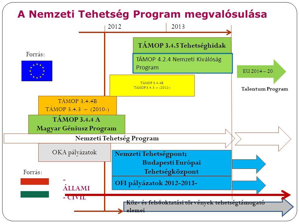 Nemzeti Tehetség Program Magyar Géniusz Program