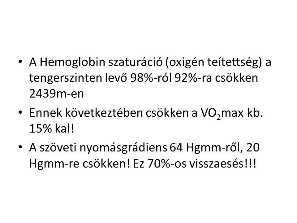 A Hemoglobin szaturáció (oxigén teítettség) a tengerszinten levő 98%-ról 92%-ra csökken 2439m-en