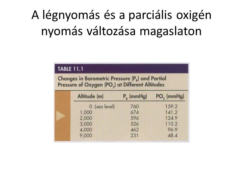 A légnyomás és a parciális oxigén nyomás változása magaslaton