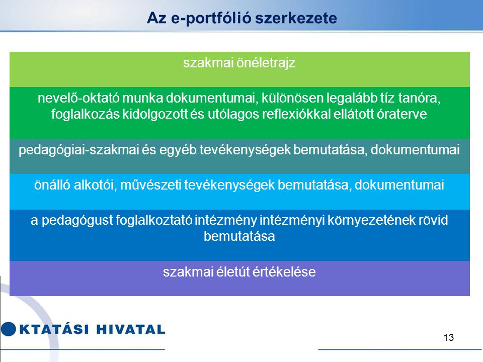Az e-portfólió szerkezete