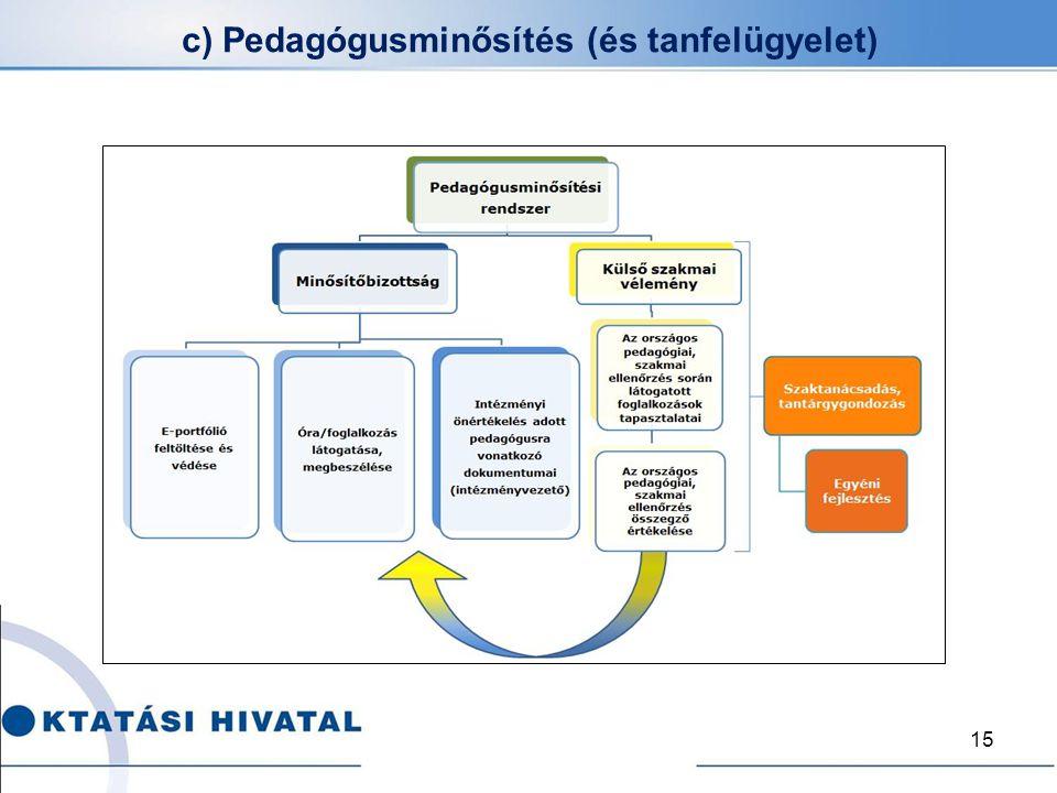 c) Pedagógusminősítés (és tanfelügyelet)