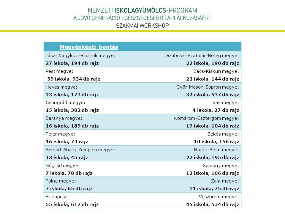 Megyénkénti bontás Jász- Nagykun-Szolnok megye: 27 iskola, 194 db rajz