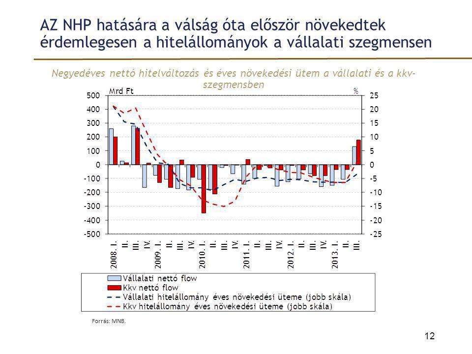 AZ NHP hatására a válság óta először növekedtek érdemlegesen a hitelállományok a vállalati szegmensen