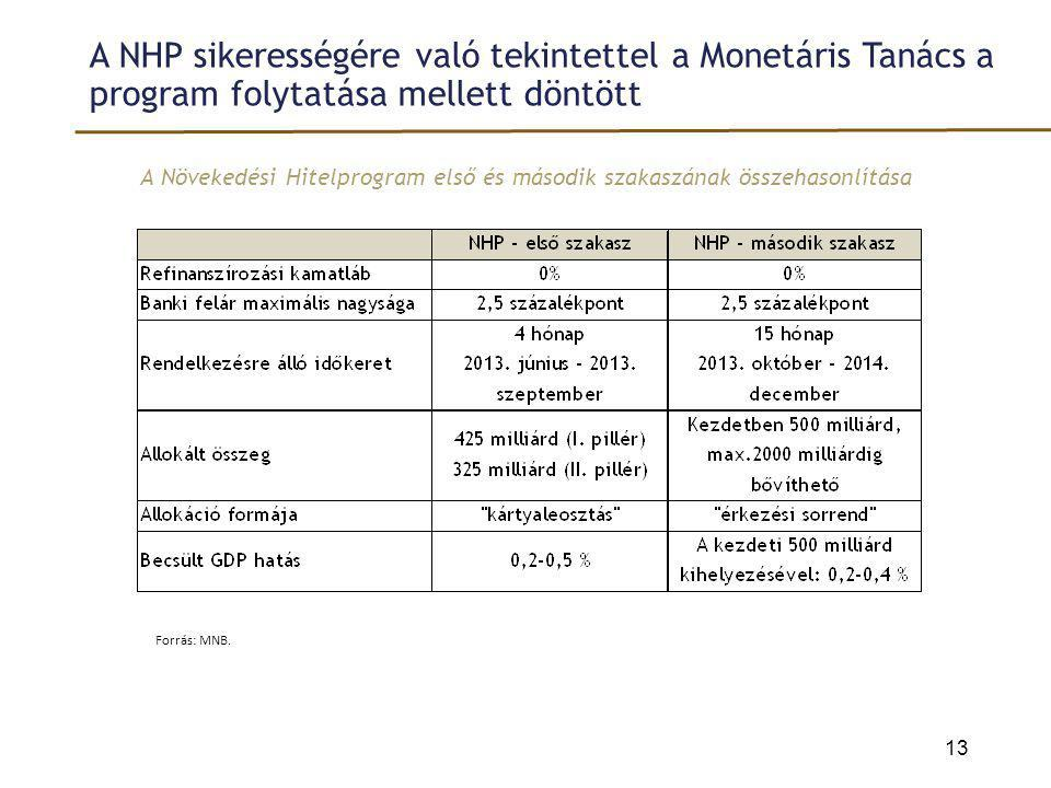 A Növekedési Hitelprogram első és második szakaszának összehasonlítása