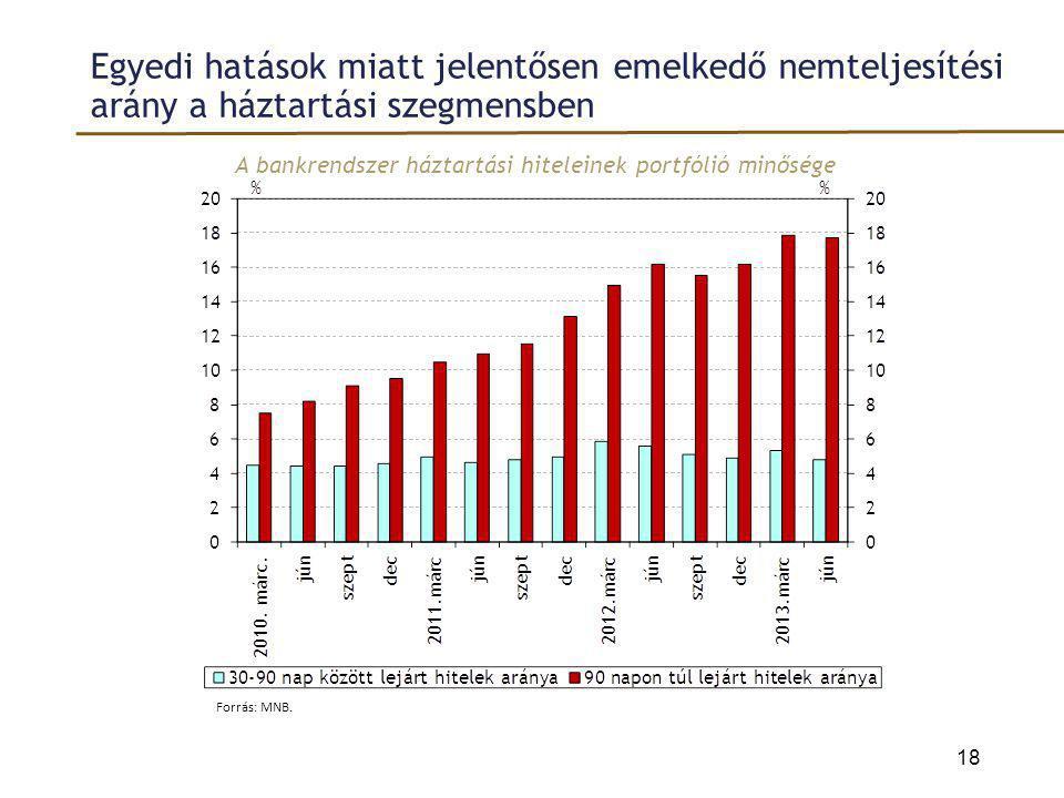 A bankrendszer háztartási hiteleinek portfólió minősége