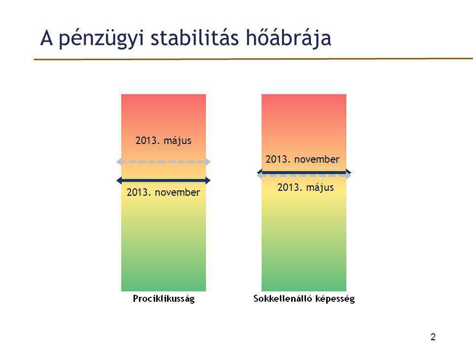 A pénzügyi stabilitás hőábrája