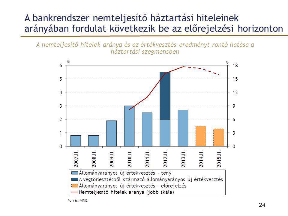 A bankrendszer nemteljesítő háztartási hiteleinek arányában fordulat következik be az előrejelzési horizonton