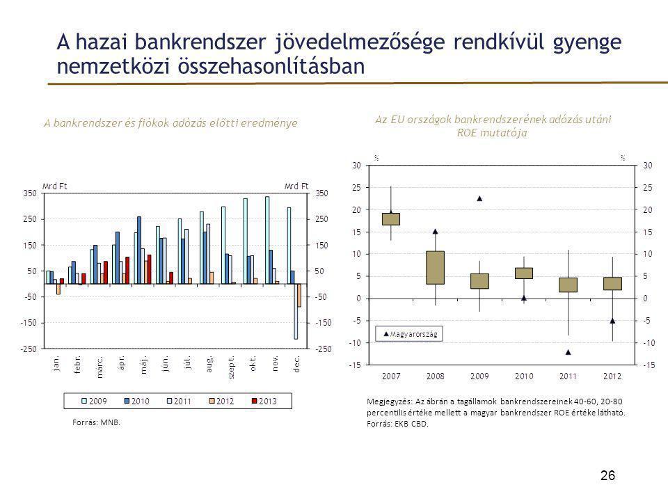 A hazai bankrendszer jövedelmezősége rendkívül gyenge nemzetközi összehasonlításban