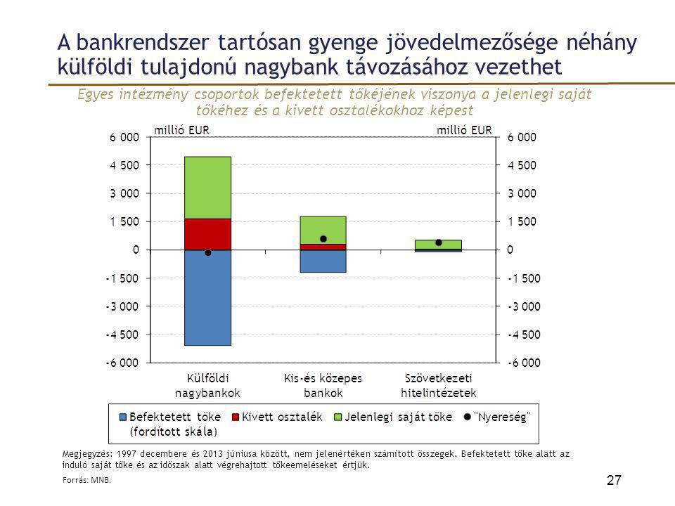 A bankrendszer tartósan gyenge jövedelmezősége néhány külföldi tulajdonú nagybank távozásához vezethet