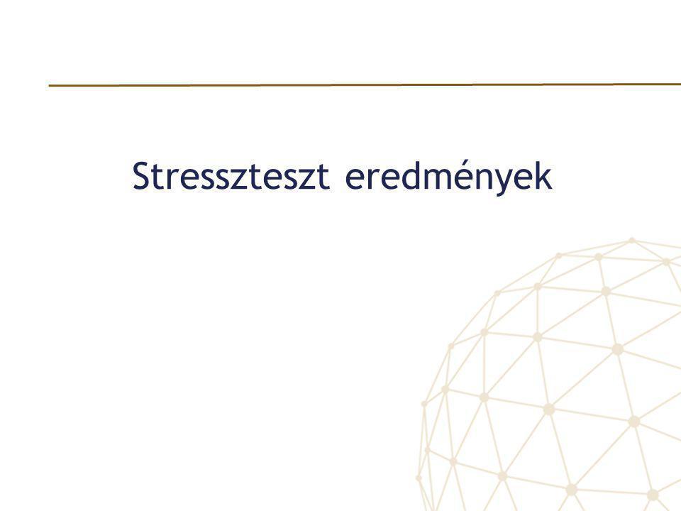Stresszteszt eredmények