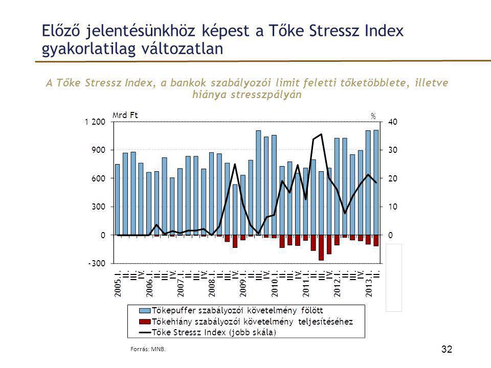 Előző jelentésünkhöz képest a Tőke Stressz Index gyakorlatilag változatlan