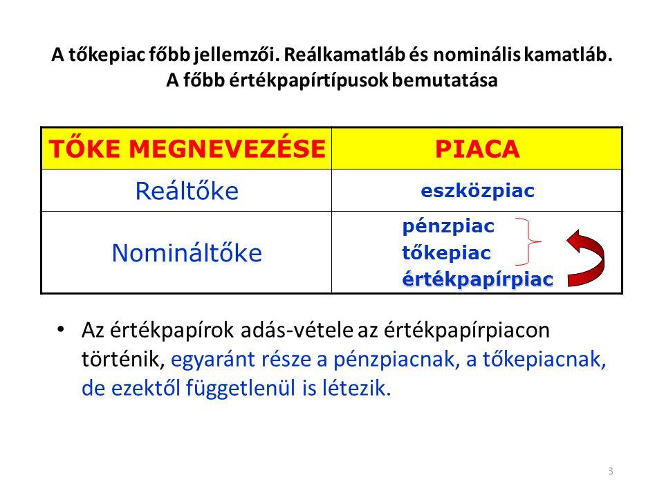 TŐKE MEGNEVEZÉSE PIACA Reáltőke Nomináltőke