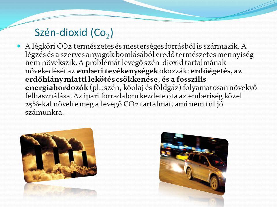 Szén-dioxid (Co2)