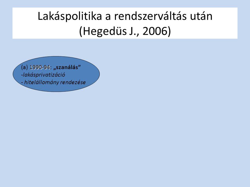 Lakáspolitika a rendszerváltás után (Hegedüs J., 2006)