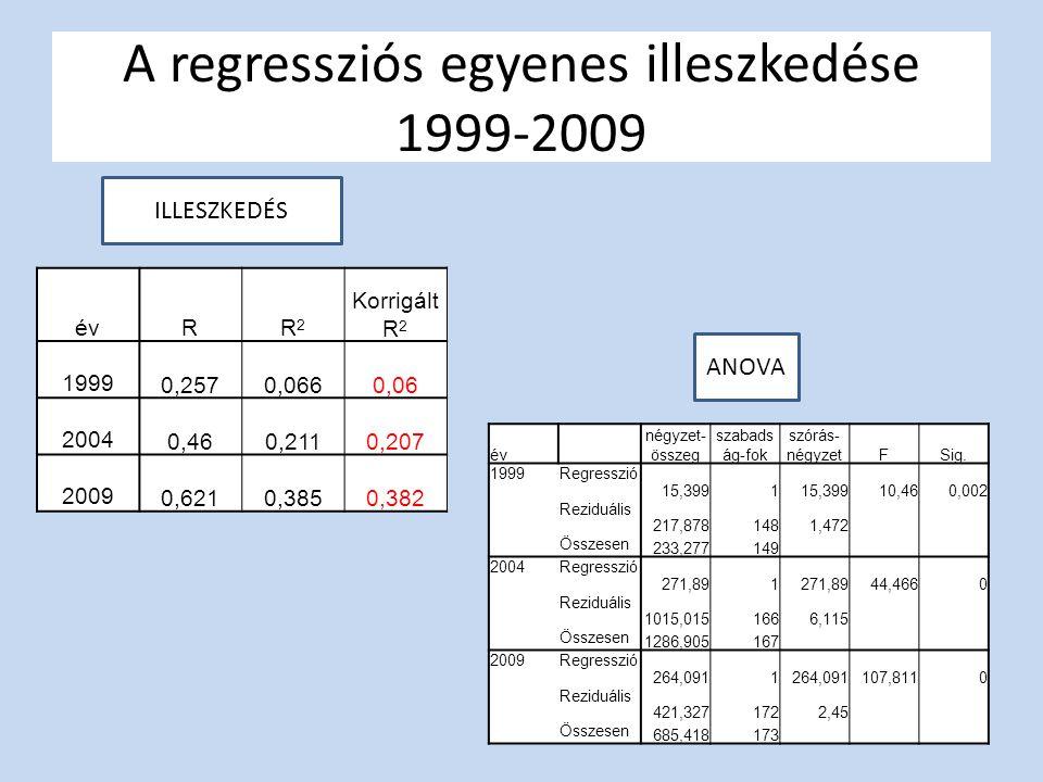 A regressziós egyenes illeszkedése 1999-2009