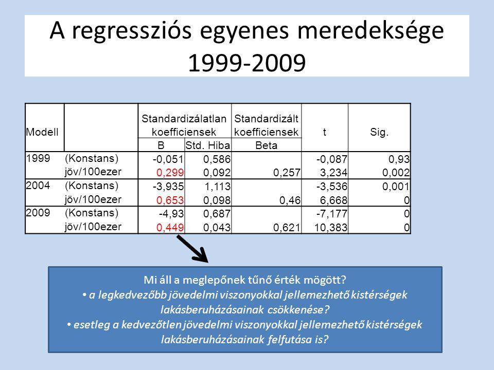 A regressziós egyenes meredeksége 1999-2009