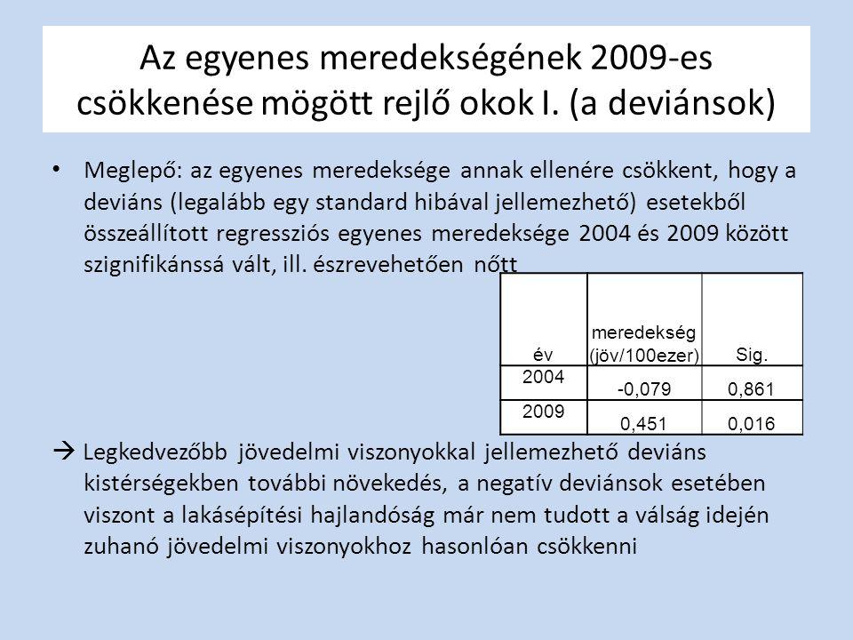 meredekség (jöv/100ezer)