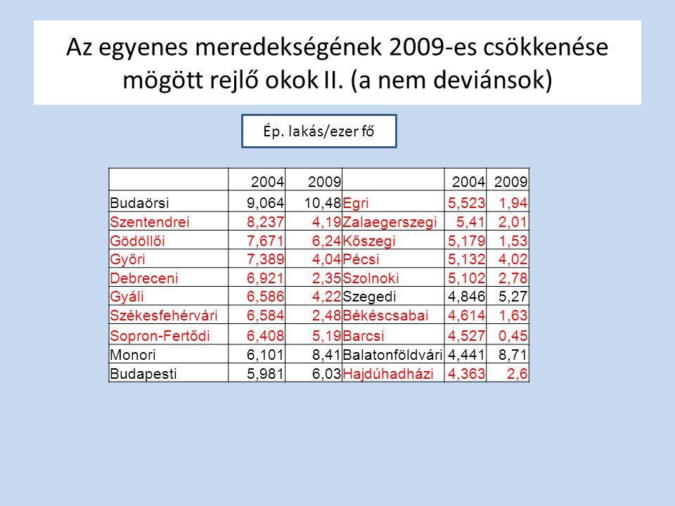 Az egyenes meredekségének 2009-es csökkenése mögött rejlő okok II