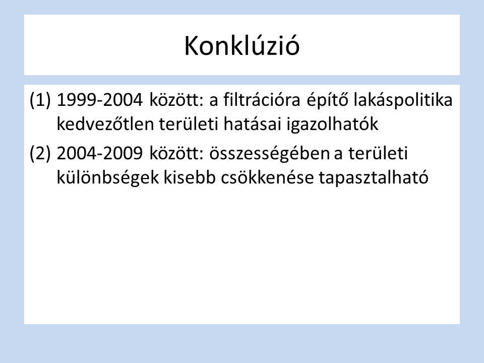 Konklúzió 1999-2004 között: a filtrációra építő lakáspolitika kedvezőtlen területi hatásai igazolhatók.