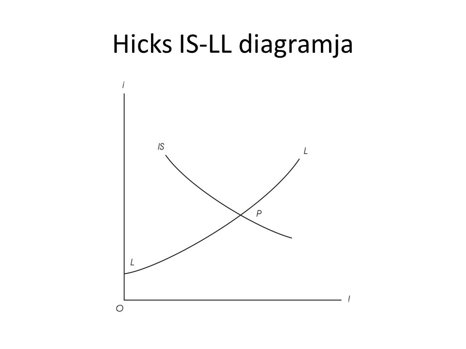 Hicks IS-LL diagramja