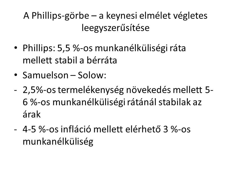 A Phillips-görbe – a keynesi elmélet végletes leegyszerűsítése