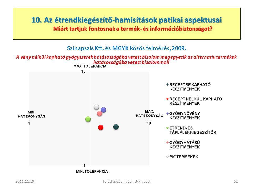 Szinapszis Kft. és MGYK közös felmérés, 2009.