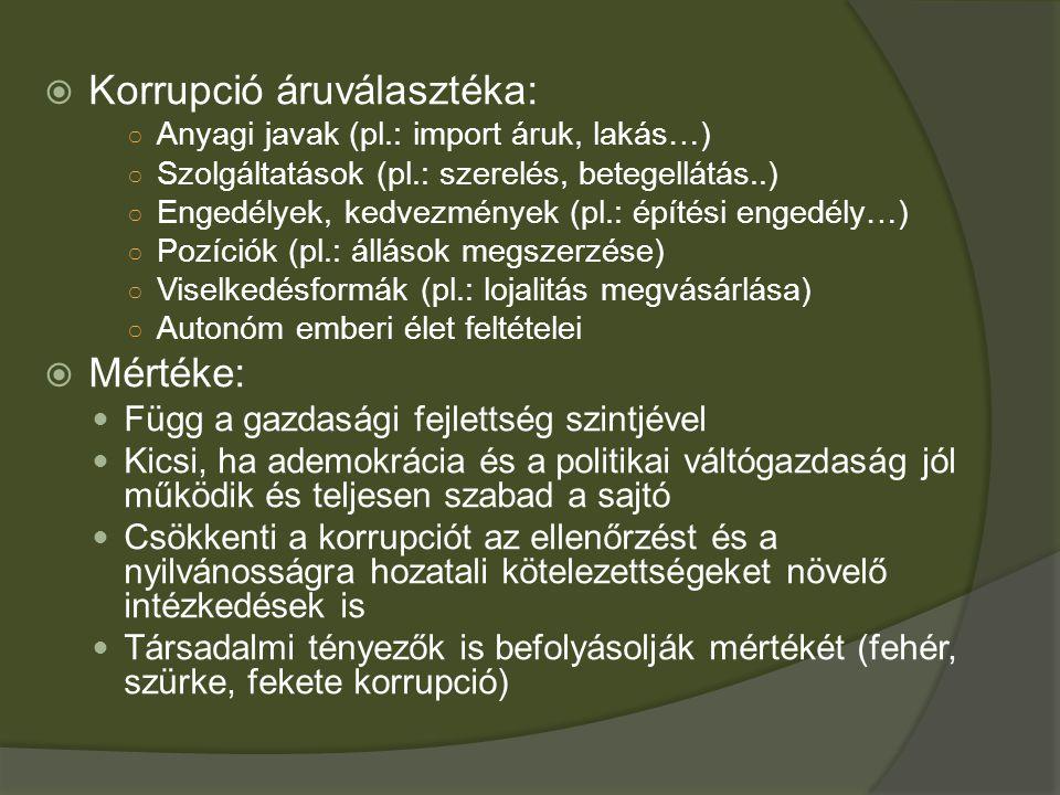 Korrupció áruválasztéka:
