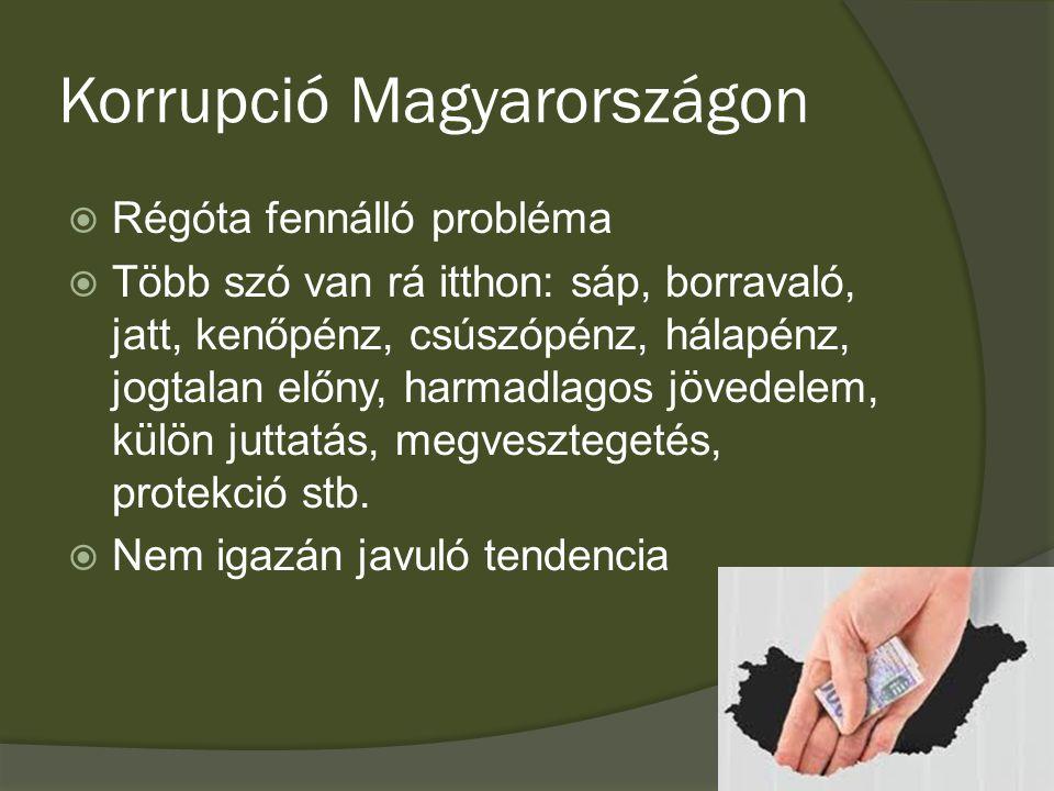 Korrupció Magyarországon