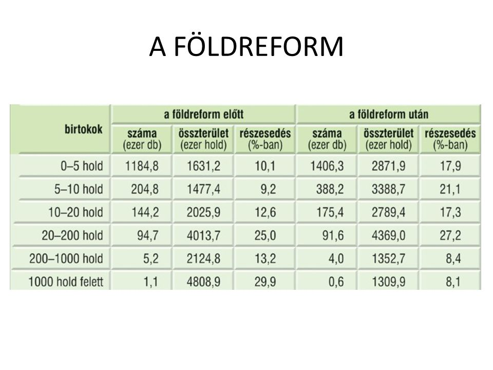 A FÖLDREFORM