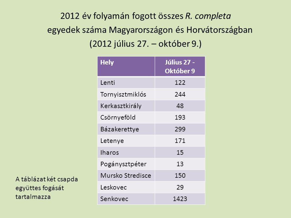 2012 év folyamán fogott összes R
