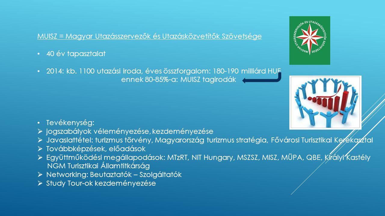 MUISZ = Magyar Utazásszervezők és Utazásközvetítők Szövetsége