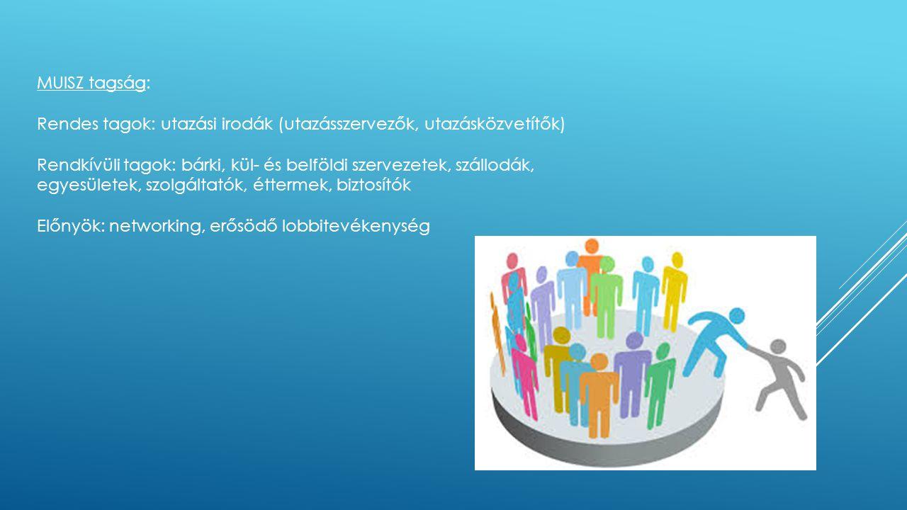 MUISZ tagság: Rendes tagok: utazási irodák (utazásszervezők, utazásközvetítők) Rendkívüli tagok: bárki, kül- és belföldi szervezetek, szállodák,