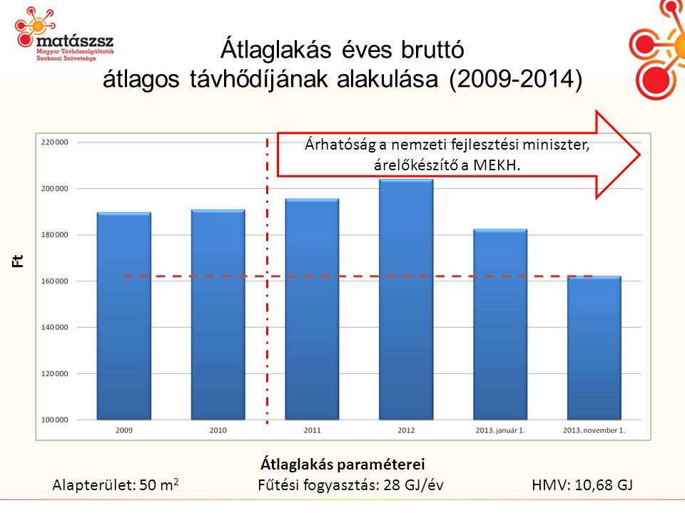 Átlaglakás éves bruttó átlagos távhődíjának alakulása (2009-2014)