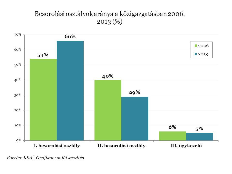 Besorolási osztályok aránya a közigazgatásban 2006, 2013 (%)