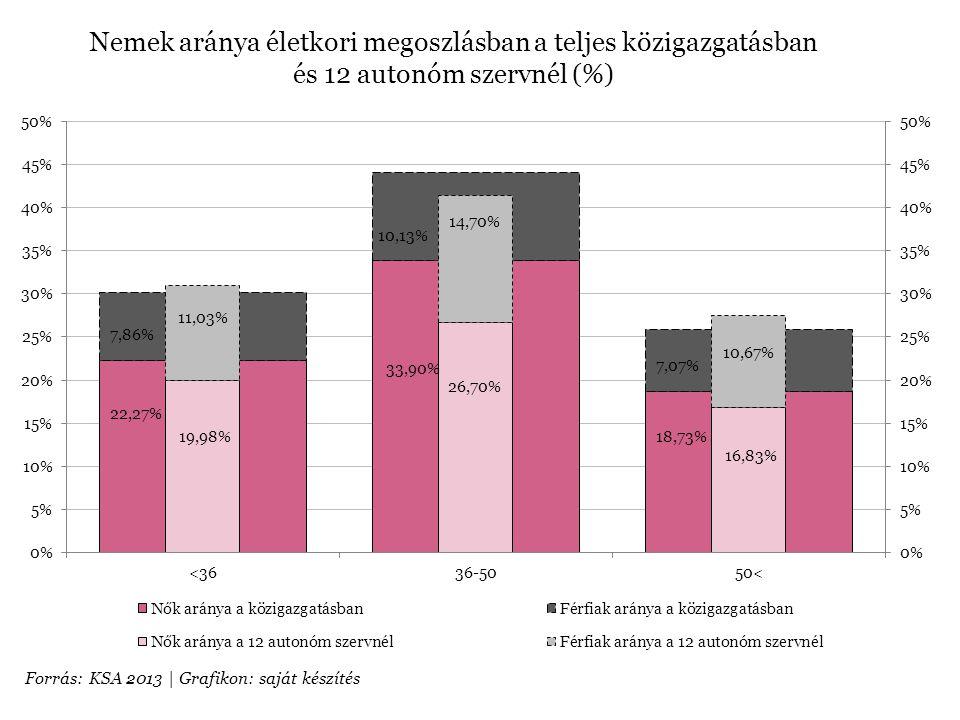 Nemek aránya életkori megoszlásban a teljes közigazgatásban