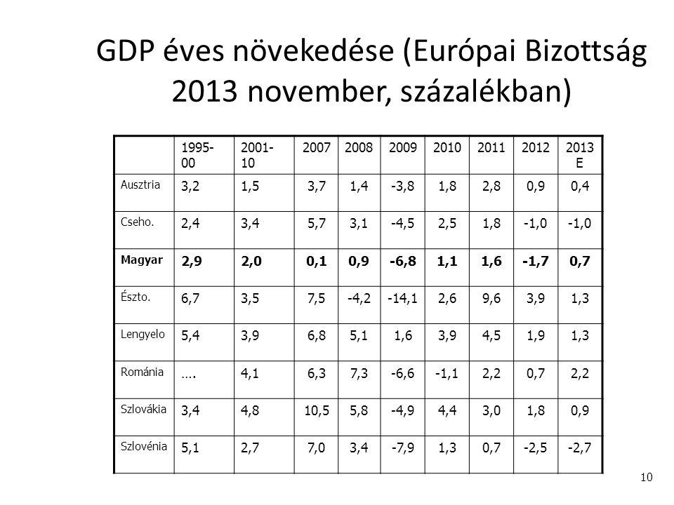 GDP éves növekedése (Európai Bizottság 2013 november, százalékban)