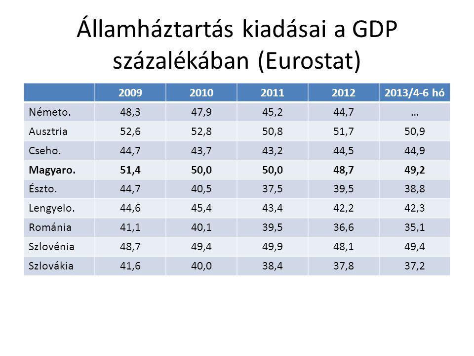 Államháztartás kiadásai a GDP százalékában (Eurostat)
