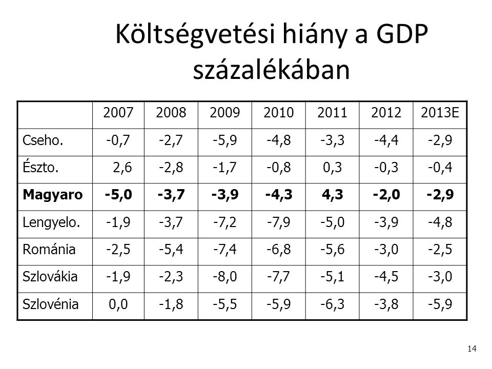 Költségvetési hiány a GDP százalékában
