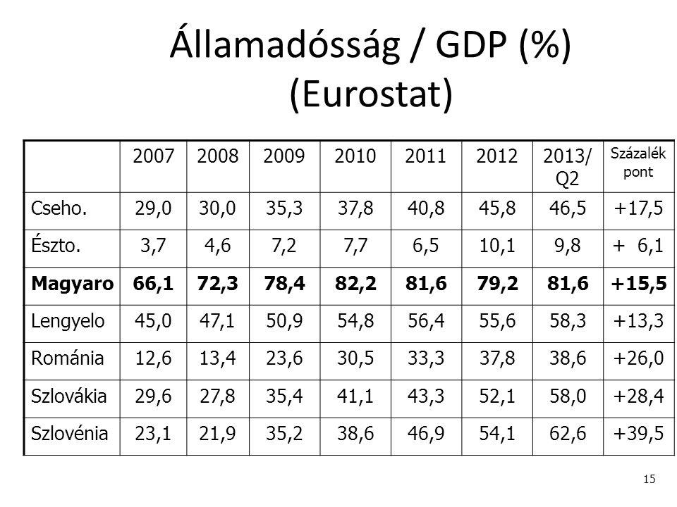 Államadósság / GDP (%) (Eurostat)