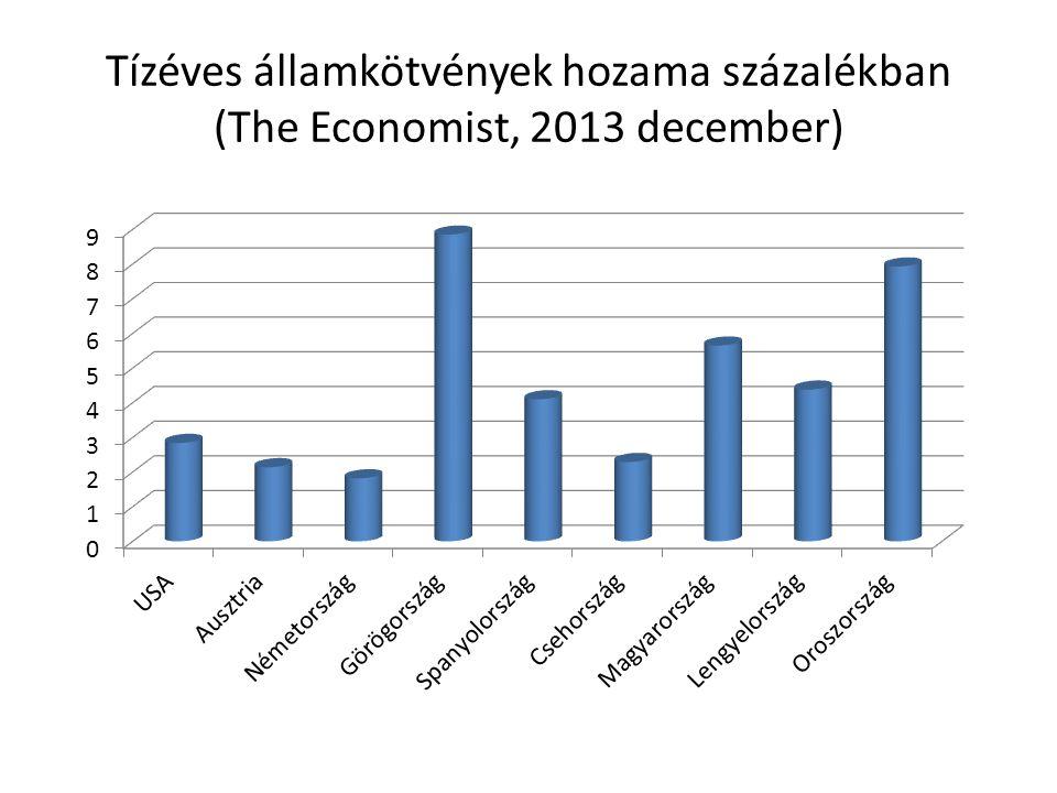 Tízéves államkötvények hozama százalékban (The Economist, 2013 december)