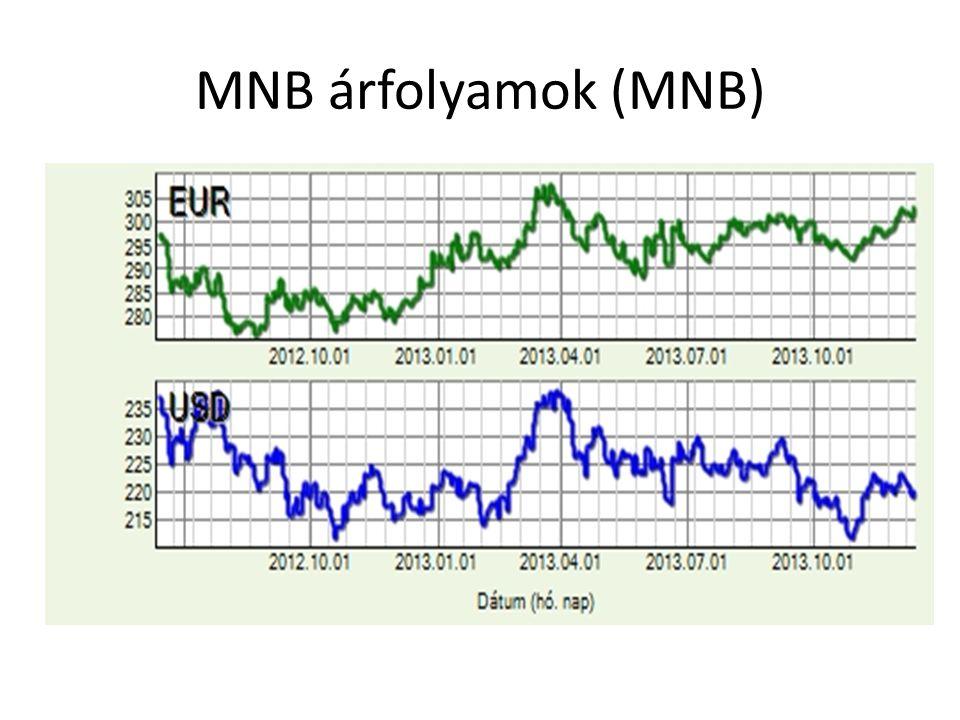 MNB árfolyamok (MNB)
