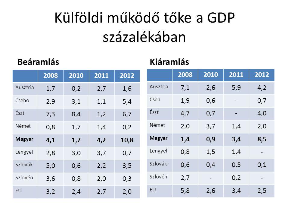 Külföldi működő tőke a GDP százalékában