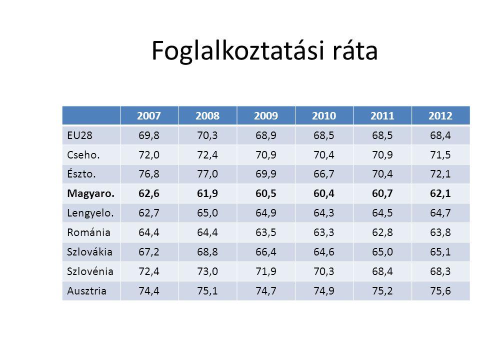 Foglalkoztatási ráta 2007 2008 2009 2010 2011 2012 EU28 69,8 70,3 68,9