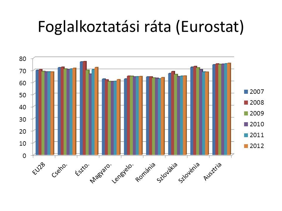 Foglalkoztatási ráta (Eurostat)