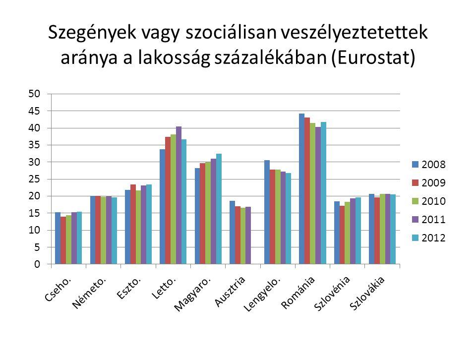 Szegények vagy szociálisan veszélyeztetettek aránya a lakosság százalékában (Eurostat)